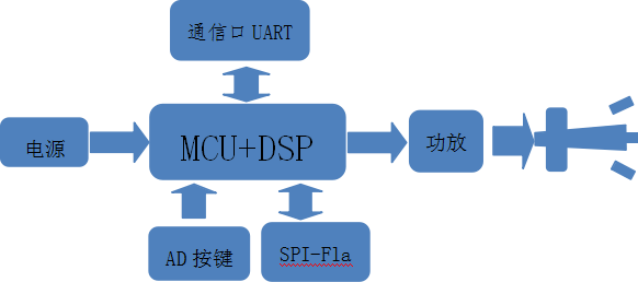 CX800使用说明图.png